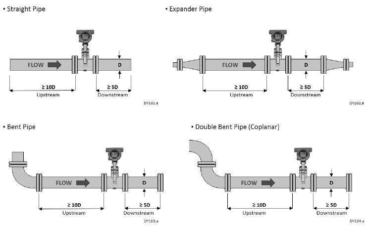 Vortex Flow Meter Troubleshooting