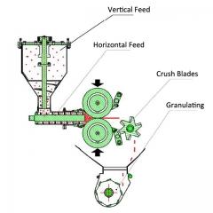 KVZL Roll Compactor