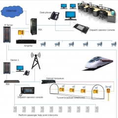 Dispatch Audio broadcast railway telephone communication system solution