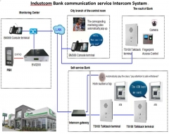 Bank Intercom System
