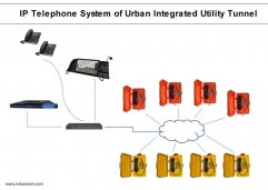 IP Telephone System of Urban Integrated Utility Tunnel
