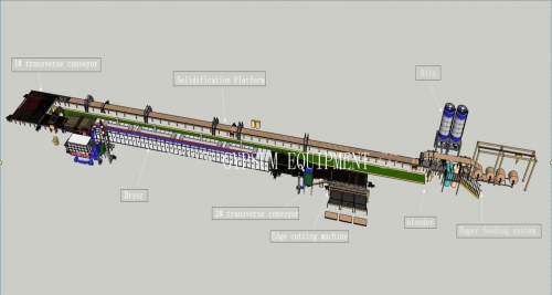 2 -5 million M2 gypsum board line with cheap price
