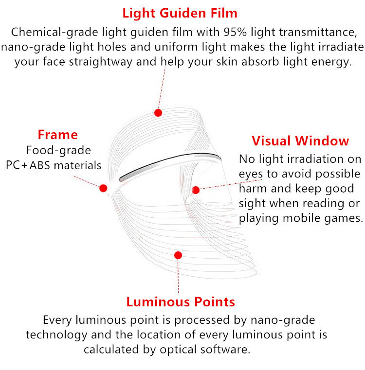 The Facial Skincare LED Mask has a chemical-grade light guiden film with 95% light transmittance.