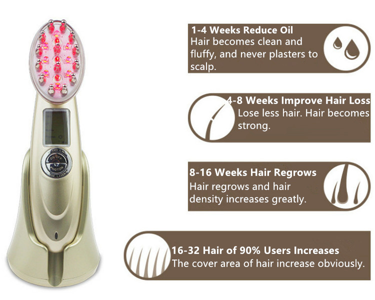 Treament Process of RF Laser Hair Regrowth Comb