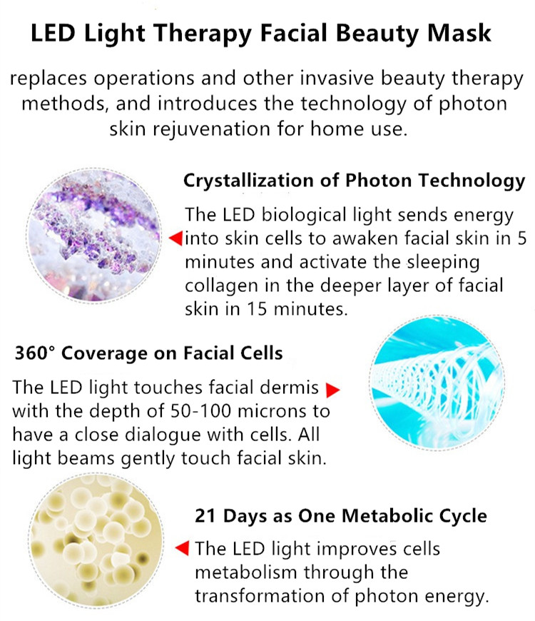 The Facial Skincare LED Mask introduces the technology of photon skin rejuvenation for home use.