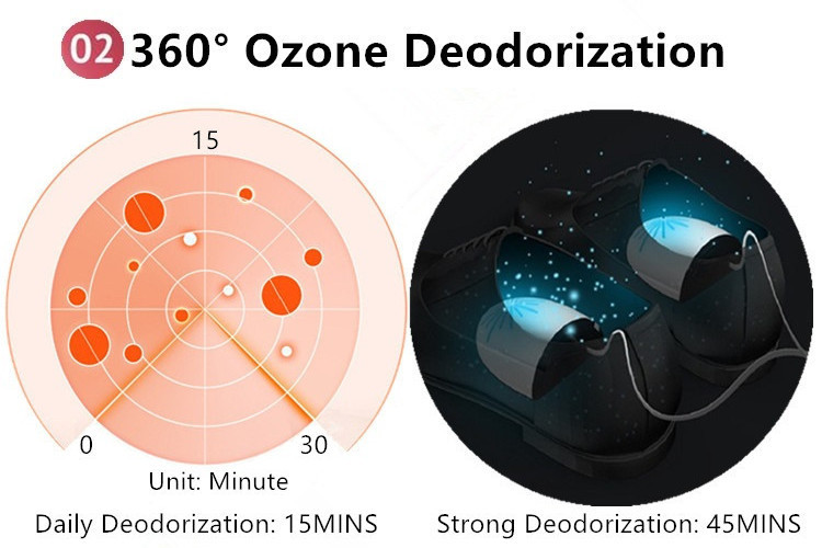 The UV Sterilizer and Ozone Deodorizer in One can achieve the results of 360° deodorization.