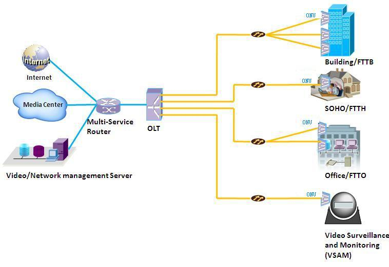 1GE+CATV ONU Typical application diagram
