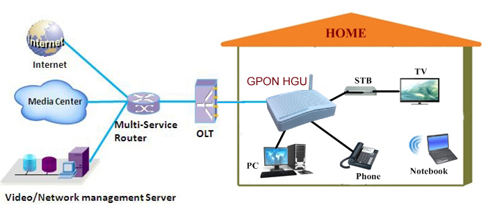 gpon hgu onu ont application