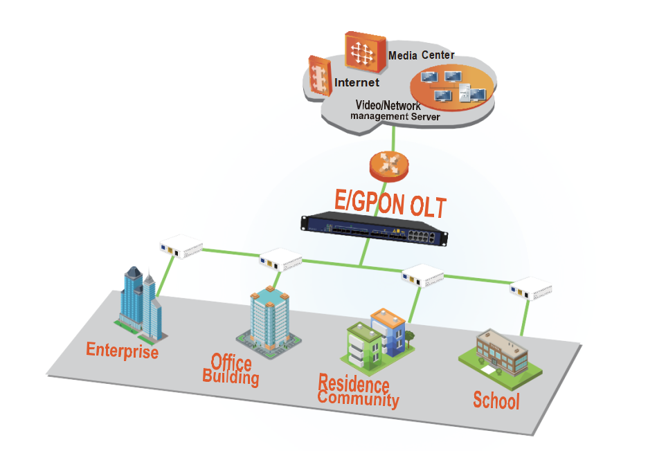 1 port gpon ont Typical application diagram