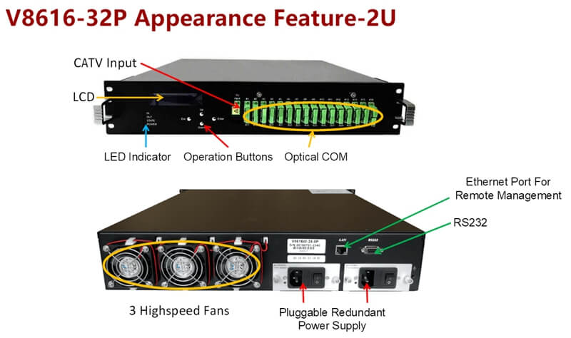 32port Optical Amplifier Functional characteristics