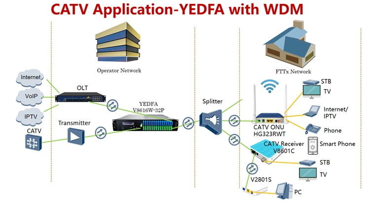 4port WDM yedfa - catv application