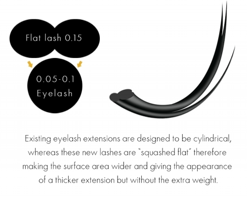 Sample order, Flat Eyelash Extentions, Mix length(8-14mm)