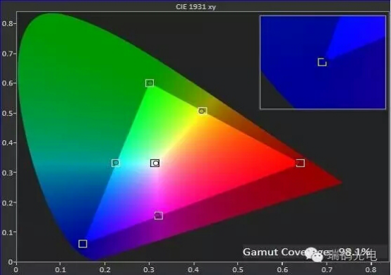 Why the color gamut influence display effect?