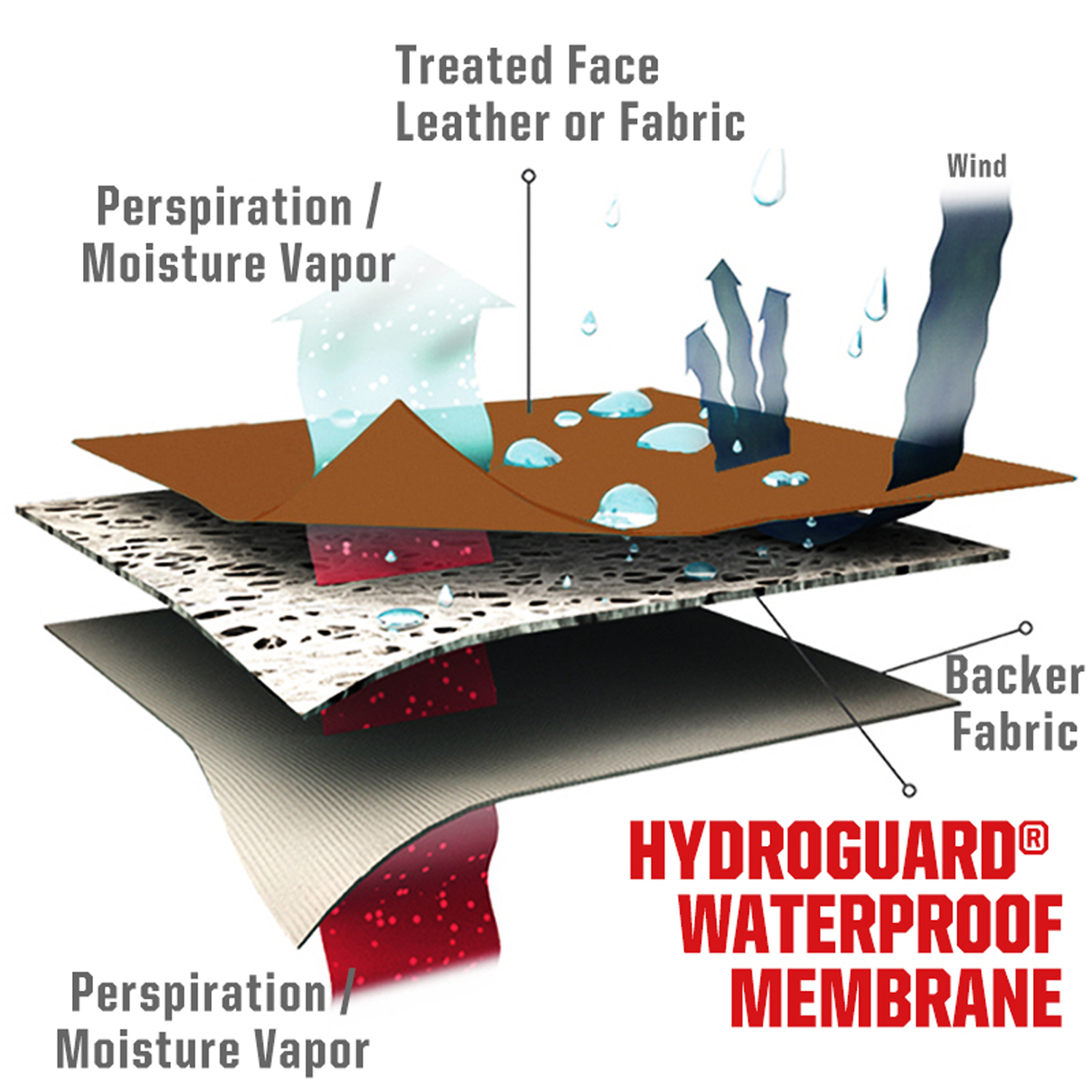 HYDROGUARD® Waterproof