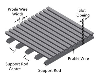 Custom Wedge Wire Screen Filter Panel
