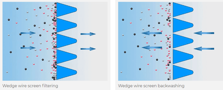 wedge wire screen can be filter and backwashing