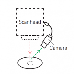 Para-axial Camera Positioning