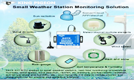 Small Weather Station Monitoring Solution