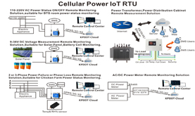 Solutions Power IoT