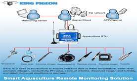 Smart Aquaculture Remote Monitoring Solution