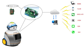 wireless IoT module robot remote monitoring