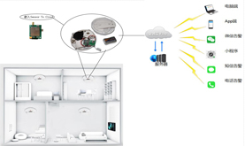 Sensor To Cloud Building Smoke Sense Fire Prevention Warning