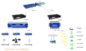 S280 Desert Beidou satellite positioning data monitoring