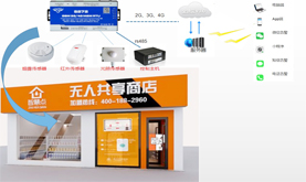 S272 intelligent unmanned store monitoring