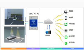 Sensor To Cloud intelligent parking lot location, gate monitoring