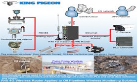 Wireless IoT Gateway Helps Remote Monitoring Gas&Oil Pipelines Pressurization Station