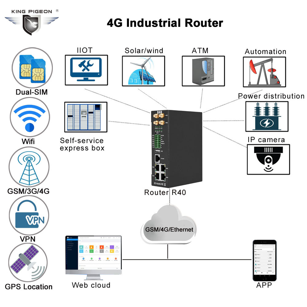 4G industrial Router(R40)