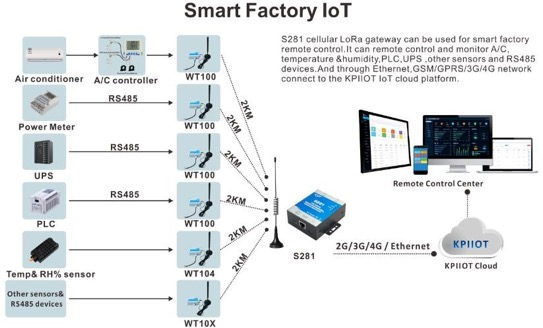 King Pigeon Smart Factory IOT