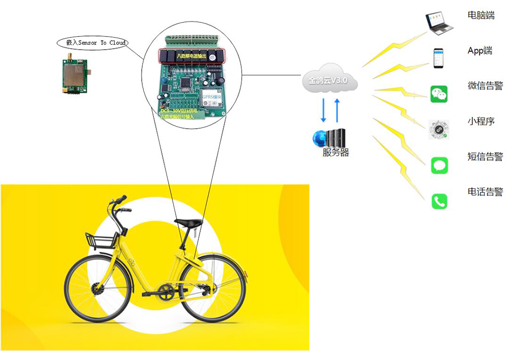 Wireless IoT module shares bicycle and car monitoring