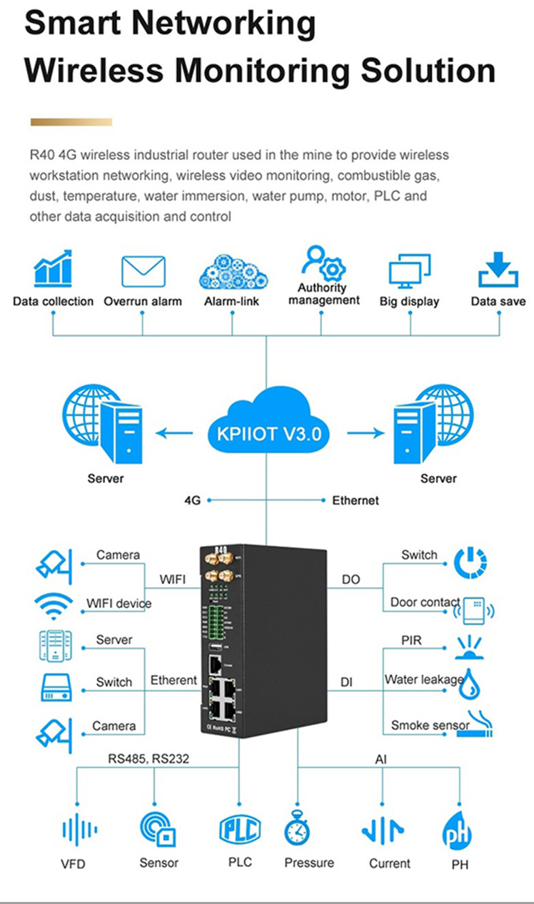 Wireless Monitoring solution