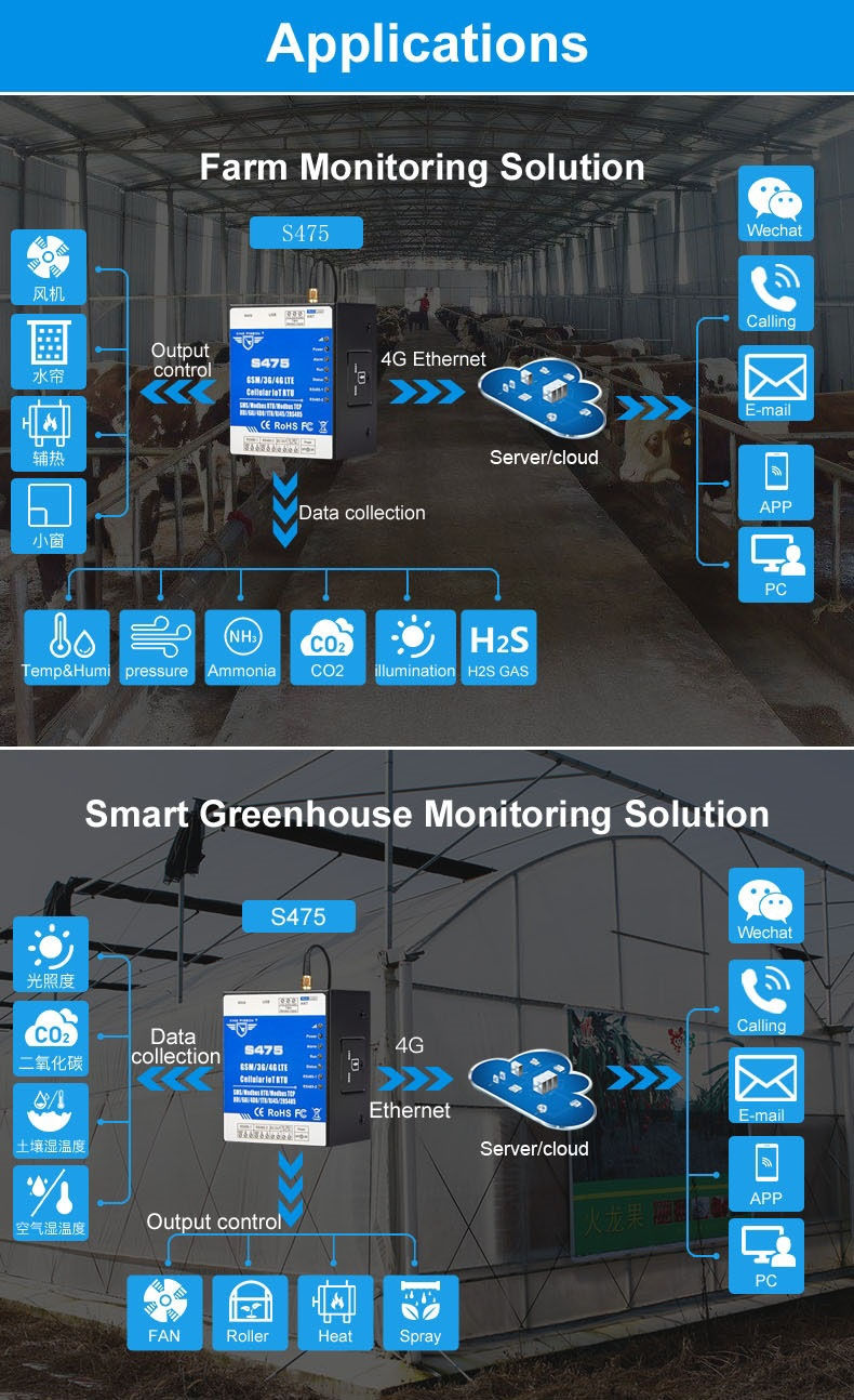 Smart Greenhouse Monitoring  Solution