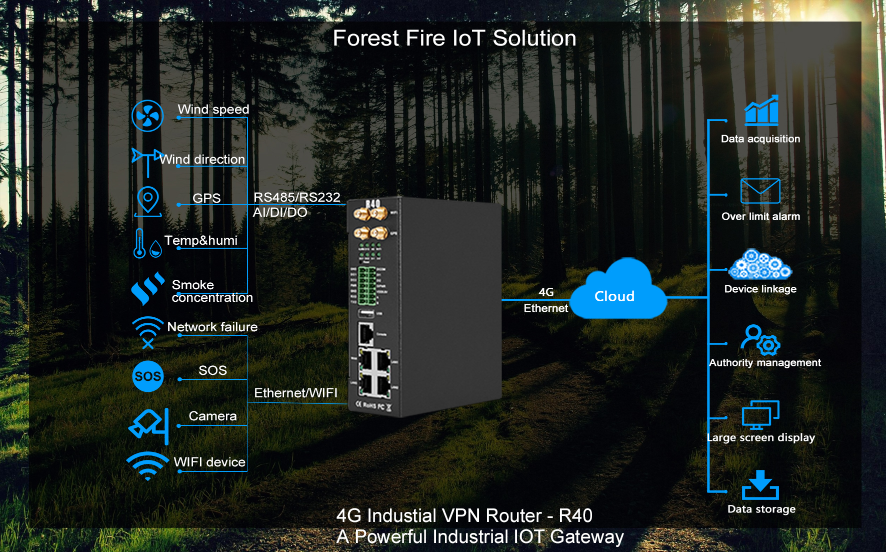 Industrial Wireless Routers Used in Forest Fire Monitoring