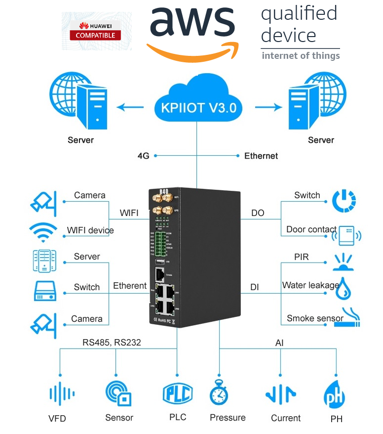 LTE Industrial Router R40 is compatible with AWS IoT Core
