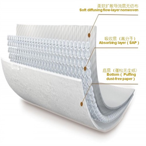 Absorbent papers composite core MD-B1