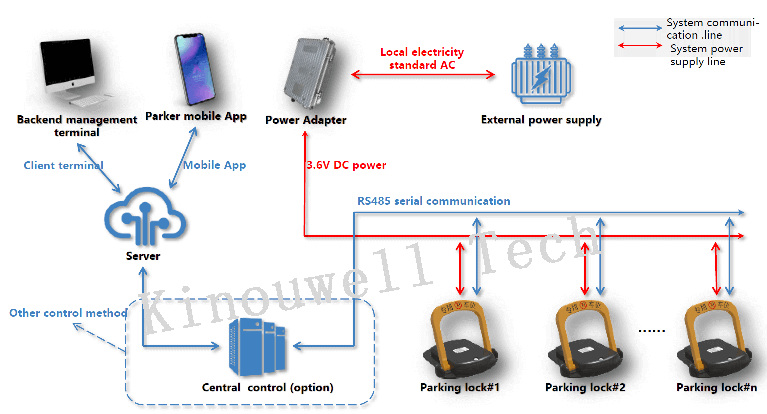 How to manage campus car parking?–RS485 Wire Parking Lock help